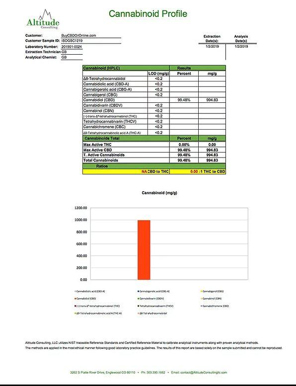 Doctor Green's Moisturising Balm 1000mg CBD 50ml count(alt)